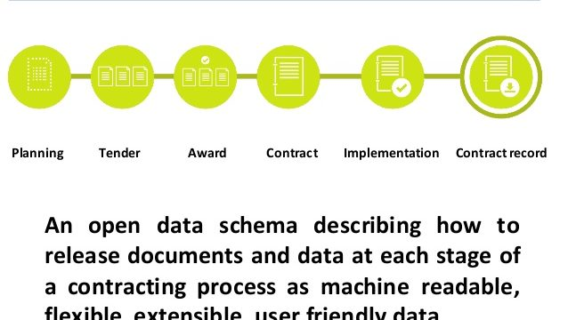 Strategi Interoperability Open Contracting Data Standard